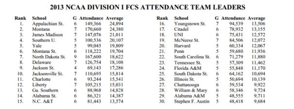 NCAA FCS Attendance