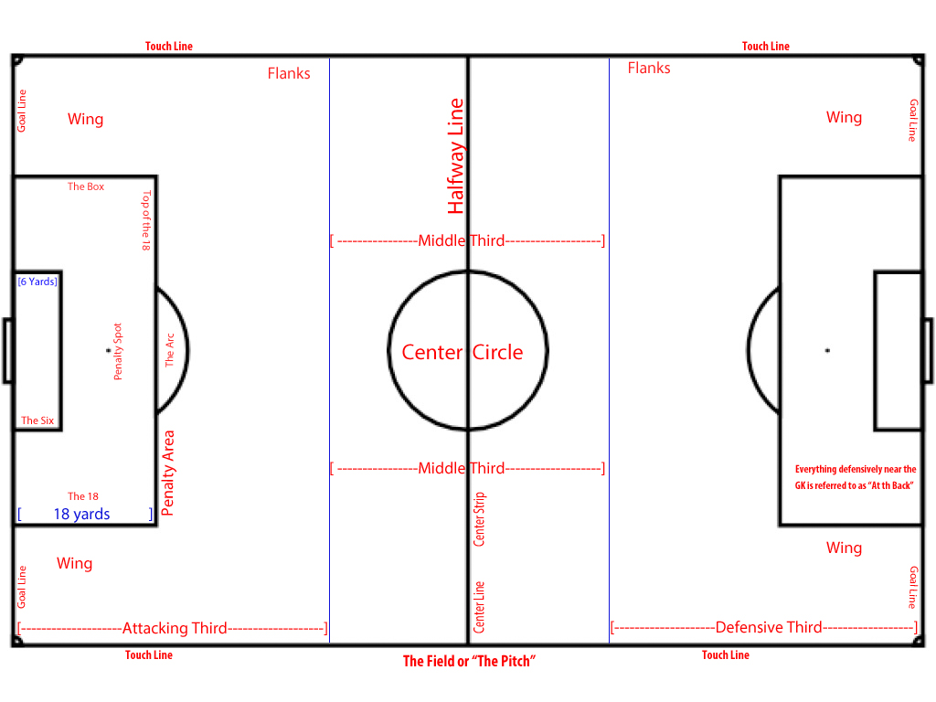pitch diagram soccer play by play mccreary broadcasting
