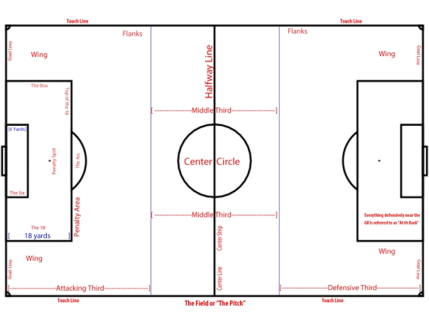 Pitch Diagram